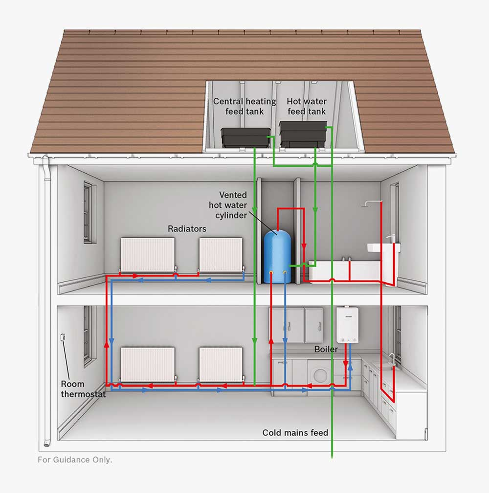 Contemporary What Does A Boiler Do Image Collection - Wiring Diagram ...